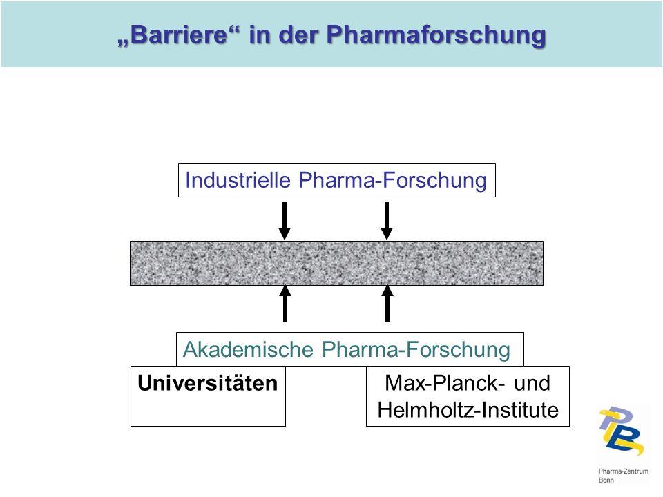 Akademische Pharma-Forschung Industrielle Pharma-Forschung Max-Planck- und Helmholtz-Institute Universitäten Barriere in der Pharmaforschung