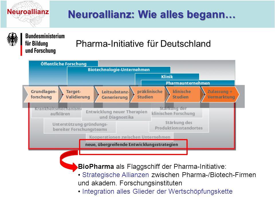 Neuroallianz: Wie alles begann… Neuroallianz: Wie alles begann… Pharma-Initiative für Deutschland BioPharma als Flaggschiff der Pharma-Initiative: Str