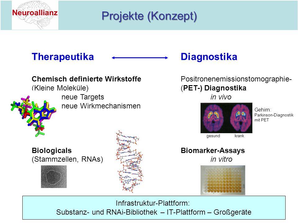 Projekte (Konzept) TherapeutikaDiagnostika Chemisch definierte WirkstoffePositronenemissionstomographie- (Kleine Moleküle)(PET-) Diagnostika neue Targ