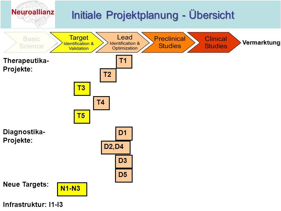 Initiale Projektplanung - Übersicht Initiale Projektplanung - Übersicht Therapeutika- Projekte: Neue Targets: Diagnostika- Projekte: T1 T2 T3 T4 T5 D1