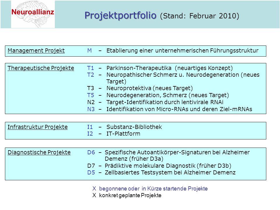 Projektportfolio Projektportfolio (Stand: Februar 2010) Therapeutische ProjekteT1–Parkinson-Therapeutika (neuartiges Konzept) T2–Neuropathischer Schme