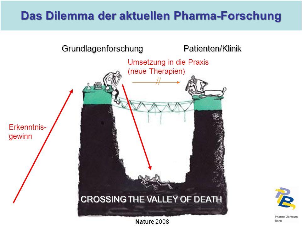 CROSSING THE VALLEY OF DEATH Nature 2008 GrundlagenforschungPatienten/Klinik Erkenntnis- gewinn Umsetzung in die Praxis (neue Therapien) Das Dilemma d