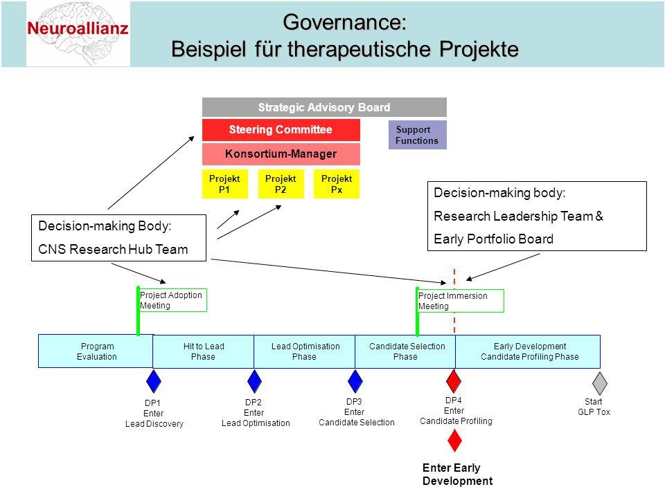 Governance: Governance: Beispiel für therapeutische Projekte Beispiel für therapeutische Projekte Strategic Advisory Board Support Functions Steering