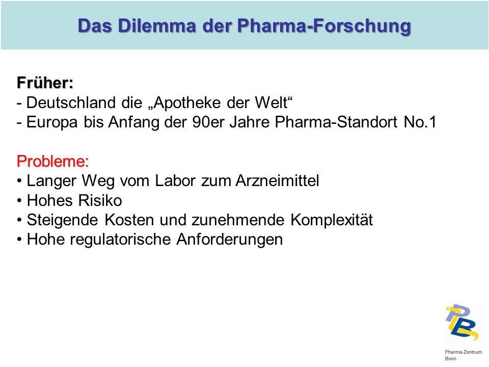 Das Dilemma der Pharma-Forschung Früher: - Deutschland die Apotheke der Welt - Europa bis Anfang der 90er Jahre Pharma-Standort No.1Probleme: Langer W