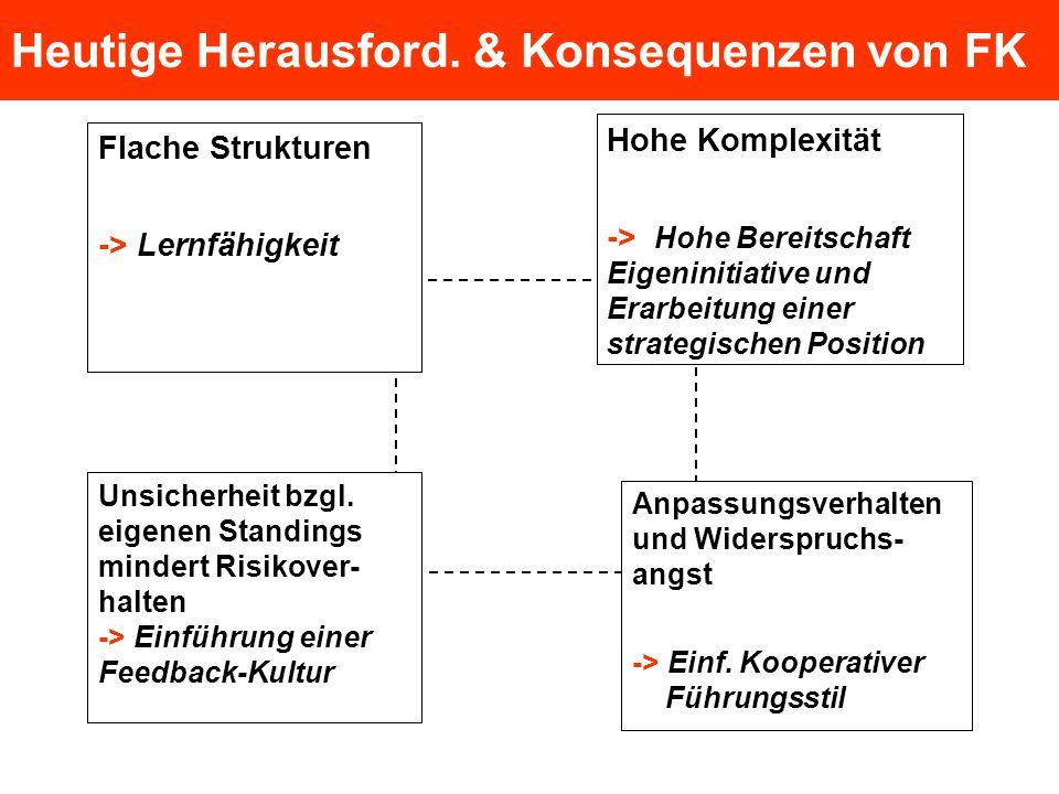 Heutige Herausford. & Konsequenzen von FK Flache Strukturen -> Lernfähigkeit Hohe Komplexität -> Hohe Bereitschaft Eigeninitiative und Erarbeitung ein