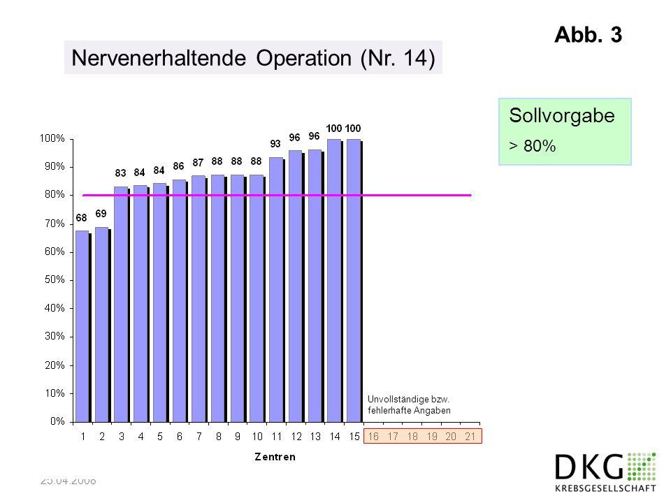 25.04.2008 Nervenerhaltende Operation (Nr. 14) Unvollständige bzw. fehlerhafte Angaben Sollvorgabe > 80% Abb. 3