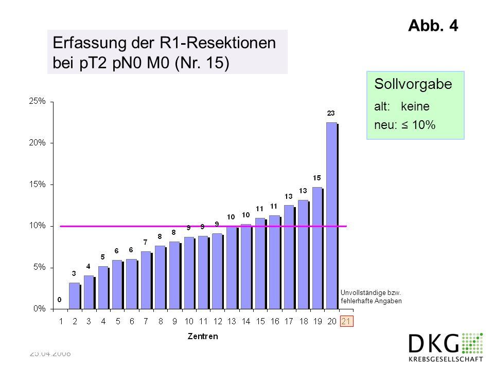 25.04.2008 Erfassung der R1-Resektionen bei pT2 pN0 M0 (Nr. 15) Sollvorgabe alt: keine neu: 10% Unvollständige bzw. fehlerhafte Angaben Abb. 4