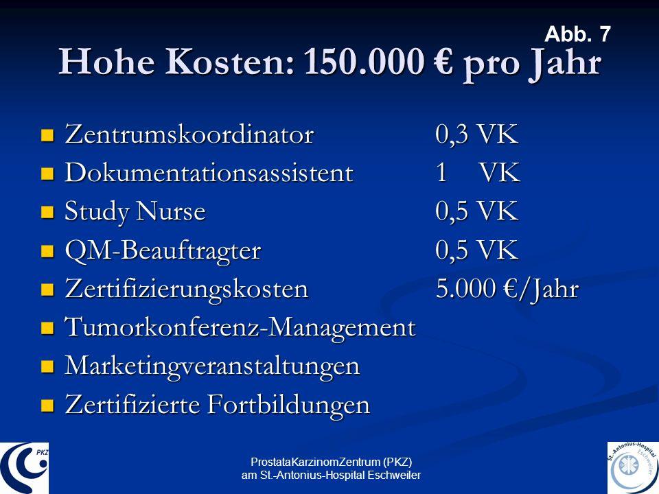 ProstataKarzinomZentrum (PKZ) am St.-Antonius-Hospital Eschweiler Hohe Kosten: 150.000 pro Jahr Zentrumskoordinator 0,3 VK Zentrumskoordinator 0,3 VK