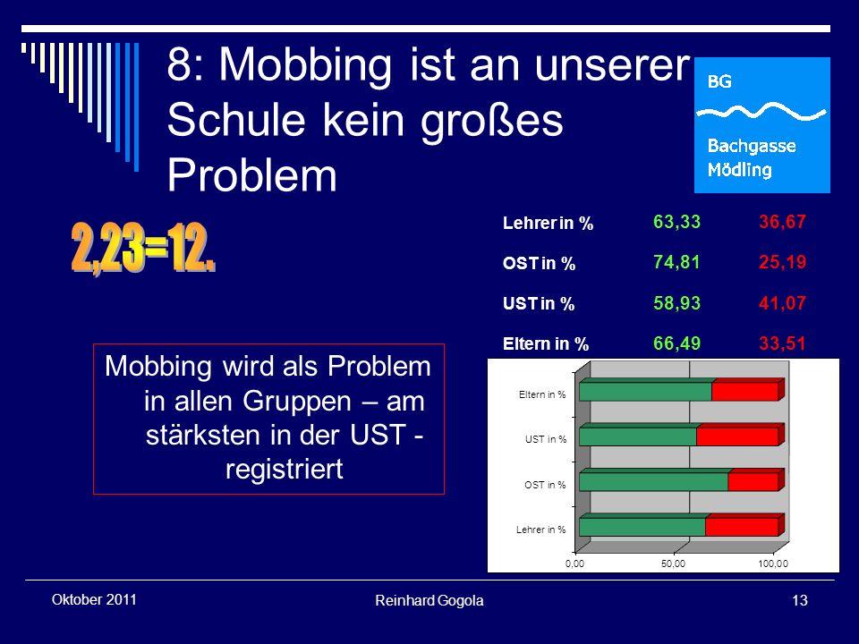 Reinhard Gogola13 Oktober 2011 8: Mobbing ist an unserer Schule kein großes Problem Mobbing wird als Problem in allen Gruppen – am stärksten in der UST - registriert Lehrer in % 63,3336,67 OST in % 74,8125,19 UST in % 58,9341,07 Eltern in % 66,4933,51