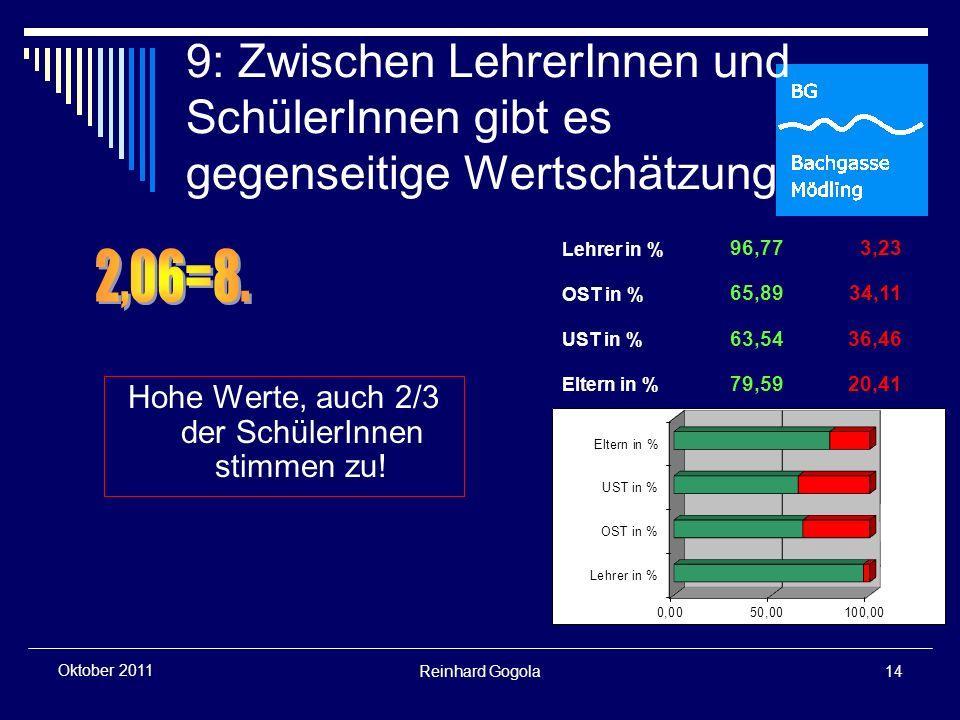 Reinhard Gogola14 Oktober 2011 9: Zwischen LehrerInnen und SchülerInnen gibt es gegenseitige Wertschätzung Hohe Werte, auch 2/3 der SchülerInnen stimmen zu.