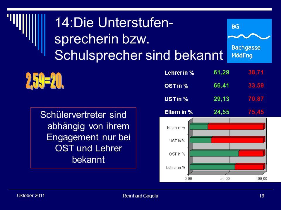 Reinhard Gogola19 Oktober 2011 14:Die Unterstufen- sprecherin bzw.