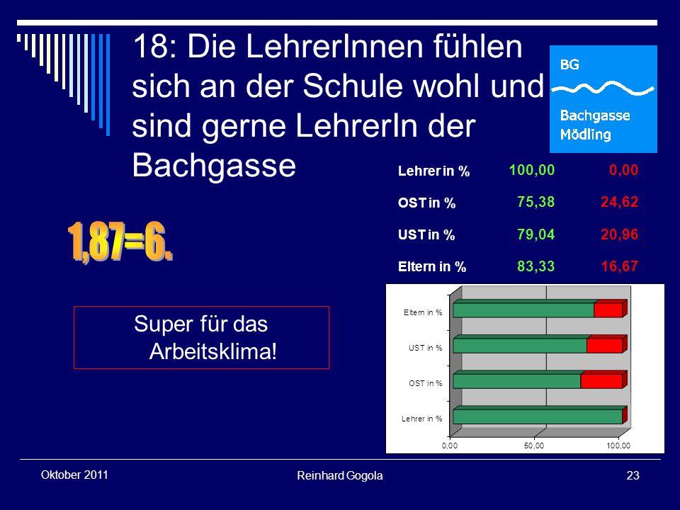Reinhard Gogola23 Oktober 2011 18: Die LehrerInnen fühlen sich an der Schule wohl und sind gerne LehrerIn der Bachgasse Super für das Arbeitsklima.
