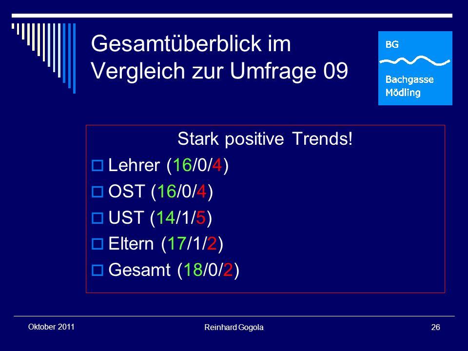 Reinhard Gogola26 Oktober 2011 Gesamtüberblick im Vergleich zur Umfrage 09 Stark positive Trends.