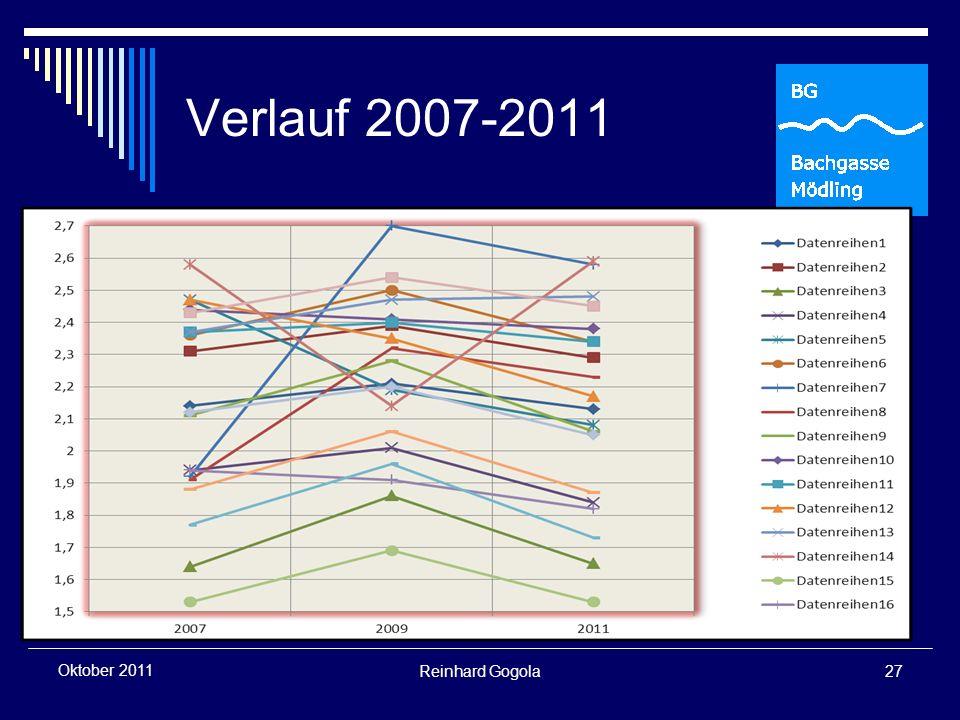 Verlauf 2007-2011 Reinhard Gogola27 Oktober 2011