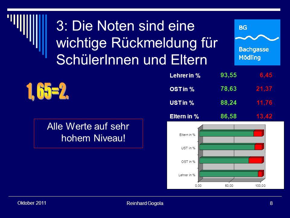 Reinhard Gogola9 Oktober 2011 4: Die Vergabe der Noten ist nachvollziehbar Alle Werte auf sehr hohem Niveau.