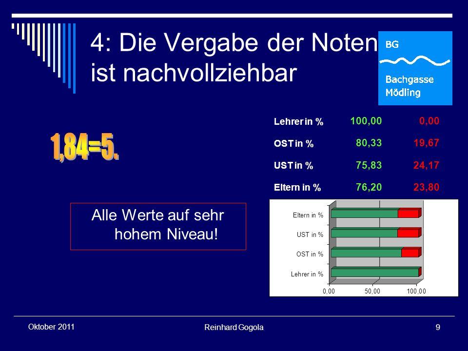 Reinhard Gogola20 Oktober 2011 15: Die Bildungsschwer- punkte der Bachgasse sind bekannt Der Spitzenwert.
