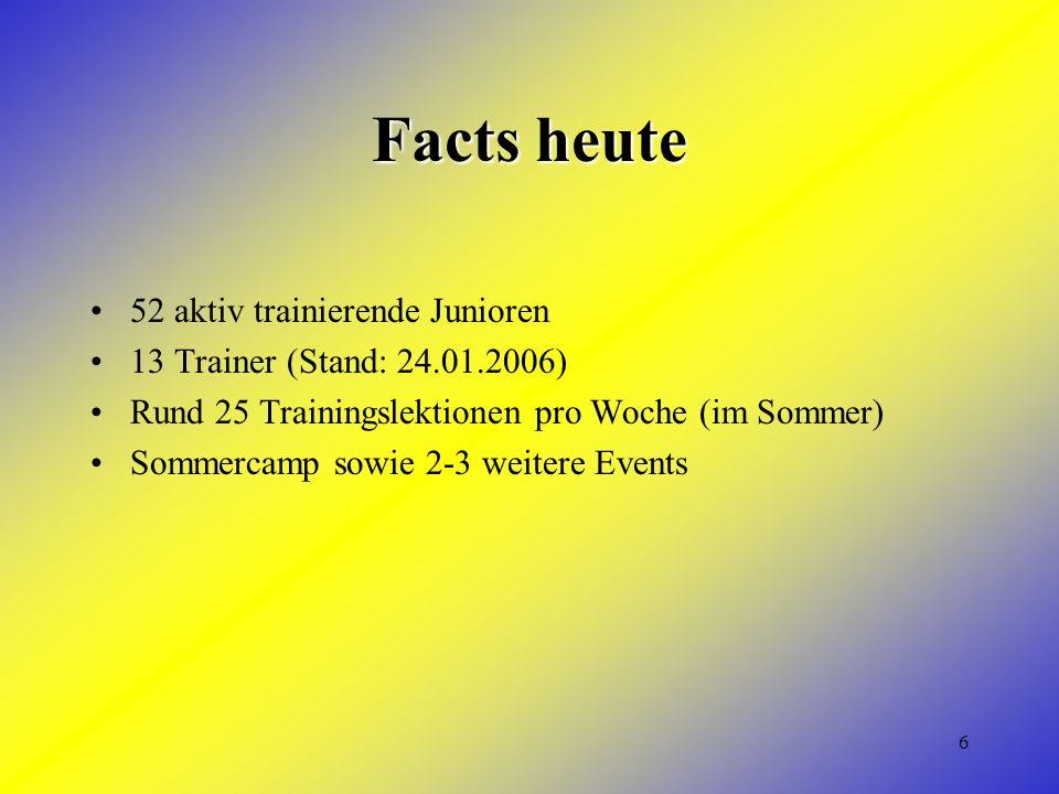 6 Facts heute 52 aktiv trainierende Junioren 13 Trainer (Stand: 24.01.2006) Rund 25 Trainingslektionen pro Woche (im Sommer) Sommercamp sowie 2-3 weit