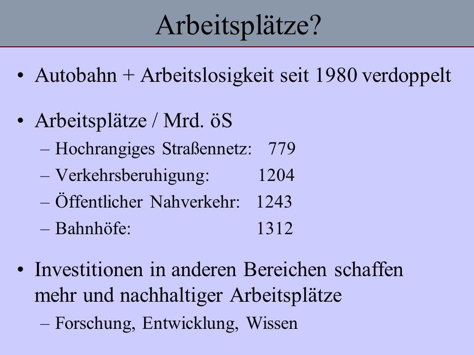 Arbeitsplätze? Autobahn + Arbeitslosigkeit seit 1980 verdoppelt Arbeitsplätze / Mrd. öS –Hochrangiges Straßennetz: 779 –Verkehrsberuhigung: 1204 –Öffe