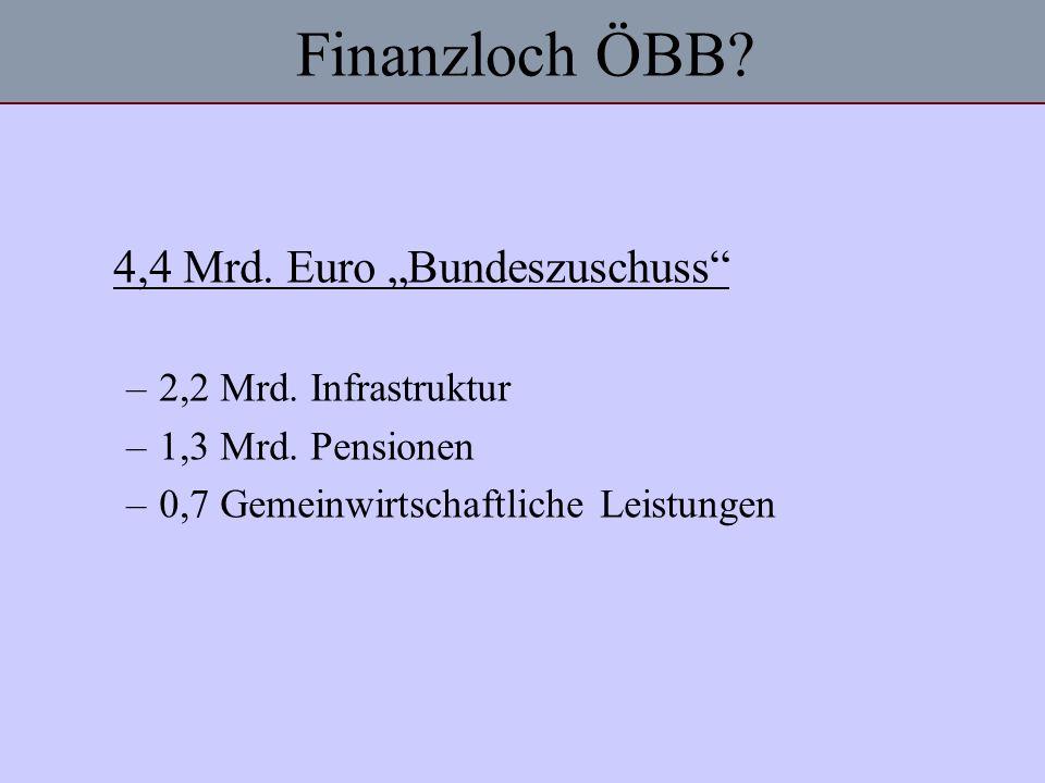 Finanzloch ÖBB? 4,4 Mrd. Euro Bundeszuschuss –2,2 Mrd. Infrastruktur –1,3 Mrd. Pensionen –0,7 Gemeinwirtschaftliche Leistungen