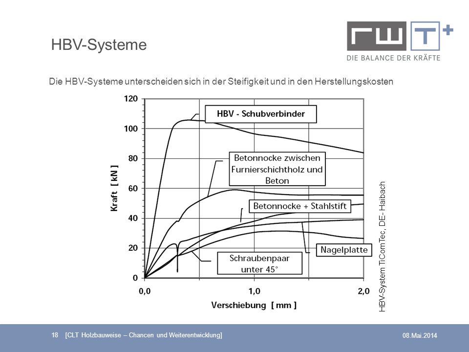 18 [CLT Holzbauweise – Chancen und Weiterentwicklung] 08.Mai.2014 HBV-Systeme Die HBV-Systeme unterscheiden sich in der Steifigkeit und in den Herstel