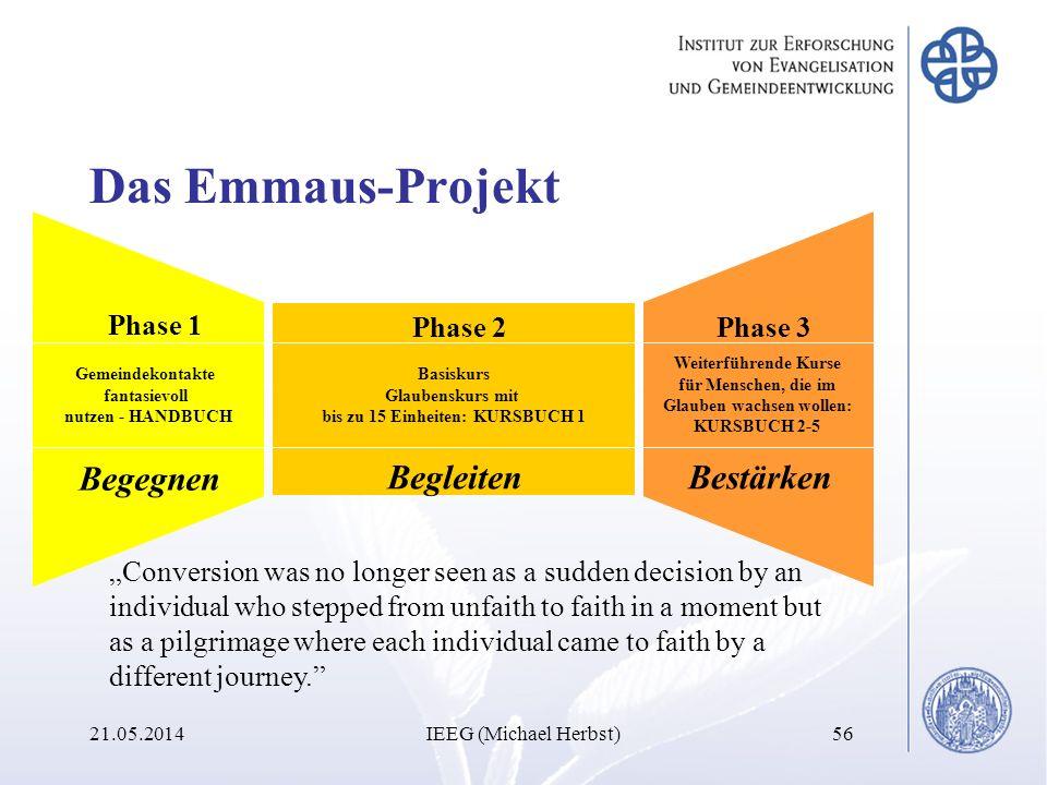 Das Emmaus-Projekt 21.05.2014IEEG (Michael Herbst)56 Gemeindekontakte fantasievoll nutzen - HANDBUCH Begegnen Phase 2 Basiskurs Glaubenskurs mit bis z