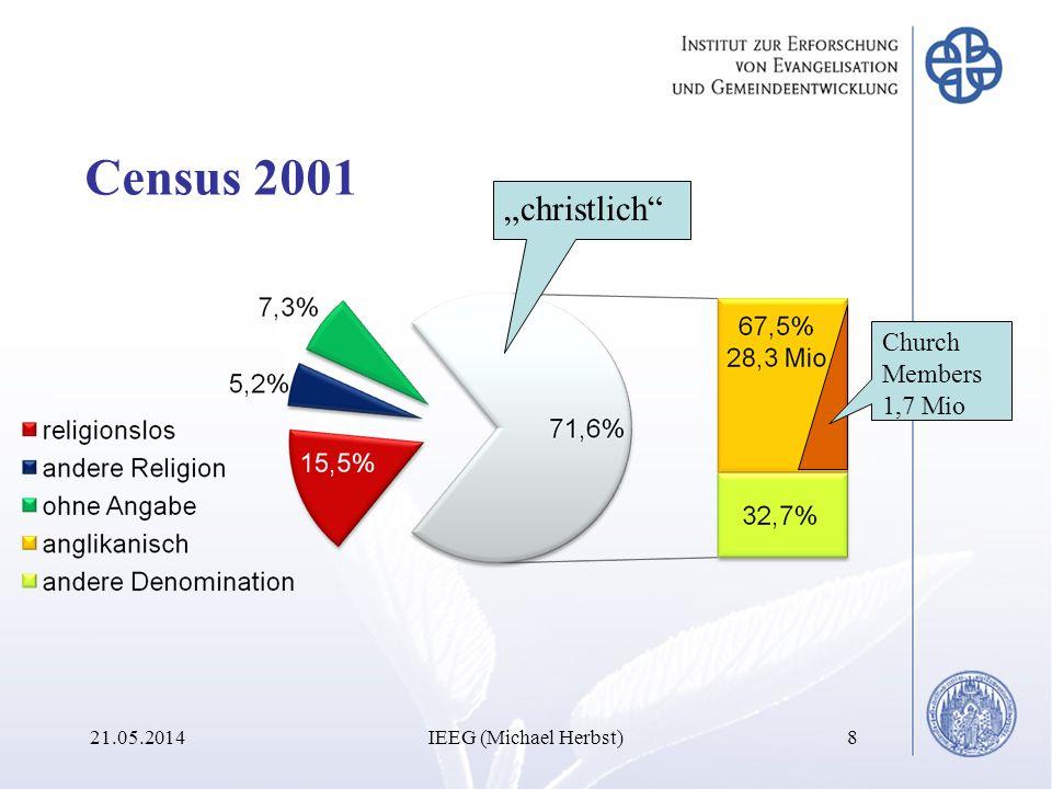 Census 2001 21.05.2014IEEG (Michael Herbst)8 christlich Church Members 1,7 Mio
