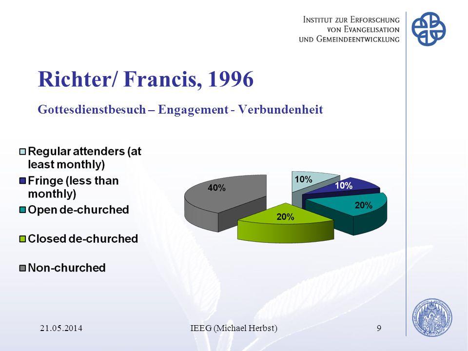 Richter/ Francis, 1996 Gottesdienstbesuch – Engagement - Verbundenheit 21.05.2014IEEG (Michael Herbst)9
