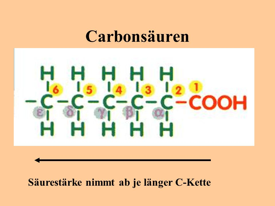 Säure-Anion Carboxylat-Anion + H +