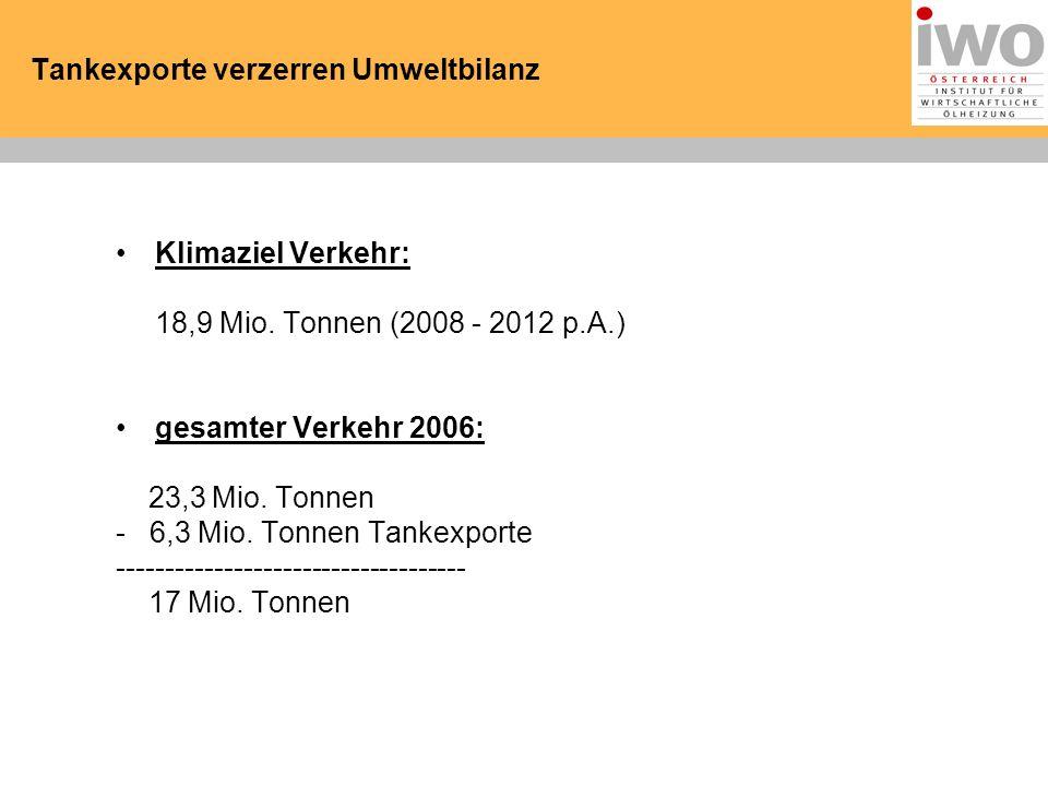 Tankexporte verzerren Umweltbilanz Klimaziel Verkehr: 18,9 Mio.