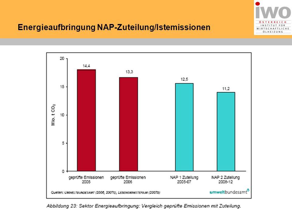 Energieaufbringung NAP-Zuteilung/Istemissionen
