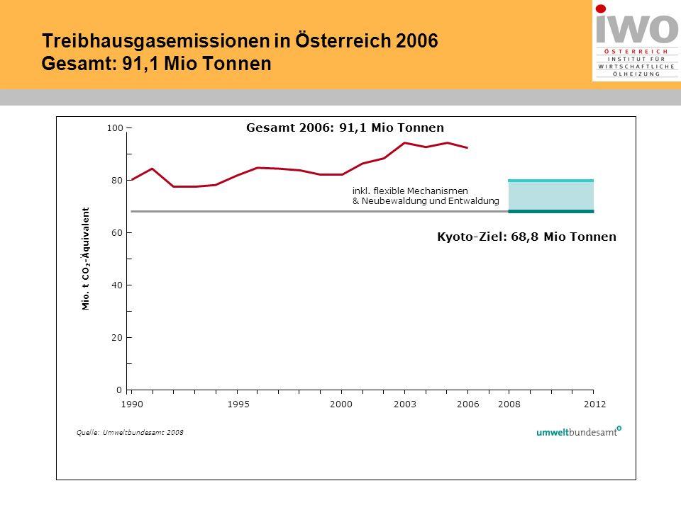 0 60 100 199019952000200620082012 Gesamt 2006: 91,1 Mio Tonnen Mio.