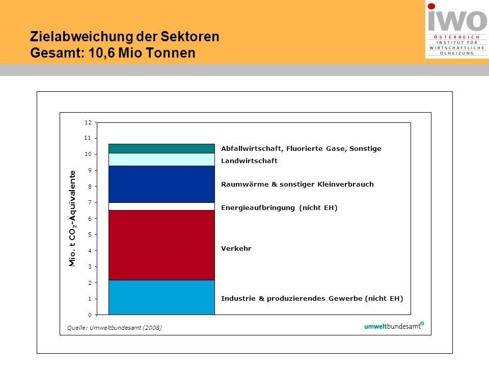 Zielabweichung der Sektoren Gesamt: 10,6 Mio Tonnen 0 3 4 5 6 7 8 9 10 11 12 Quelle: Umweltbundesamt (2008) Mio.