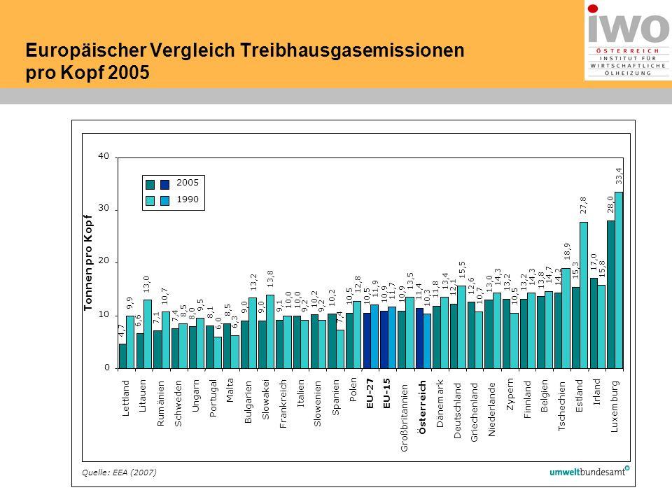 Europäischer Vergleich Treibhausgasemissionen pro Kopf 2005