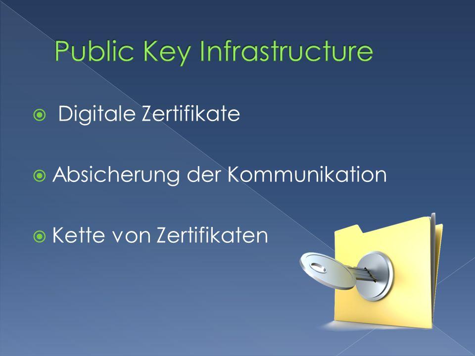 Digitale Zertifikate digital signierte elektrische Daten Zertifizierungsstelle stellt das CA-Zertifikat bereit Registrierungsstelle Zertifikate beantragen Zertifikatsperrliste Verzeichnisdienst Dursuchbares Verzeichnis Validierungsdienst Überprüfung von Zertifikaten