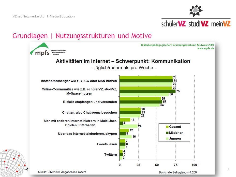 4 VZnet Netzwerke Ltd. l Media Education Grundlagen | Nutzungsstrukturen und Motive