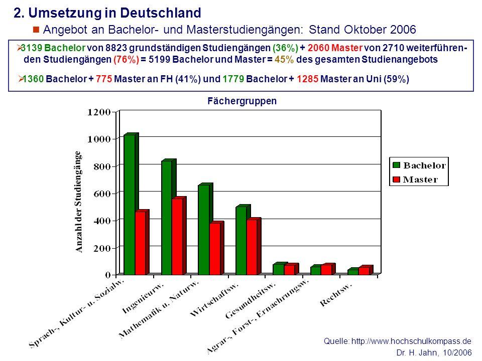 Dr. H. Jahn, 10/2006 Anzahl der Studiengänge Fächergruppen Quelle: http://www.hochschulkompass.de 1360 Bachelor + 775 Master an FH (41%) und 1779 Bach