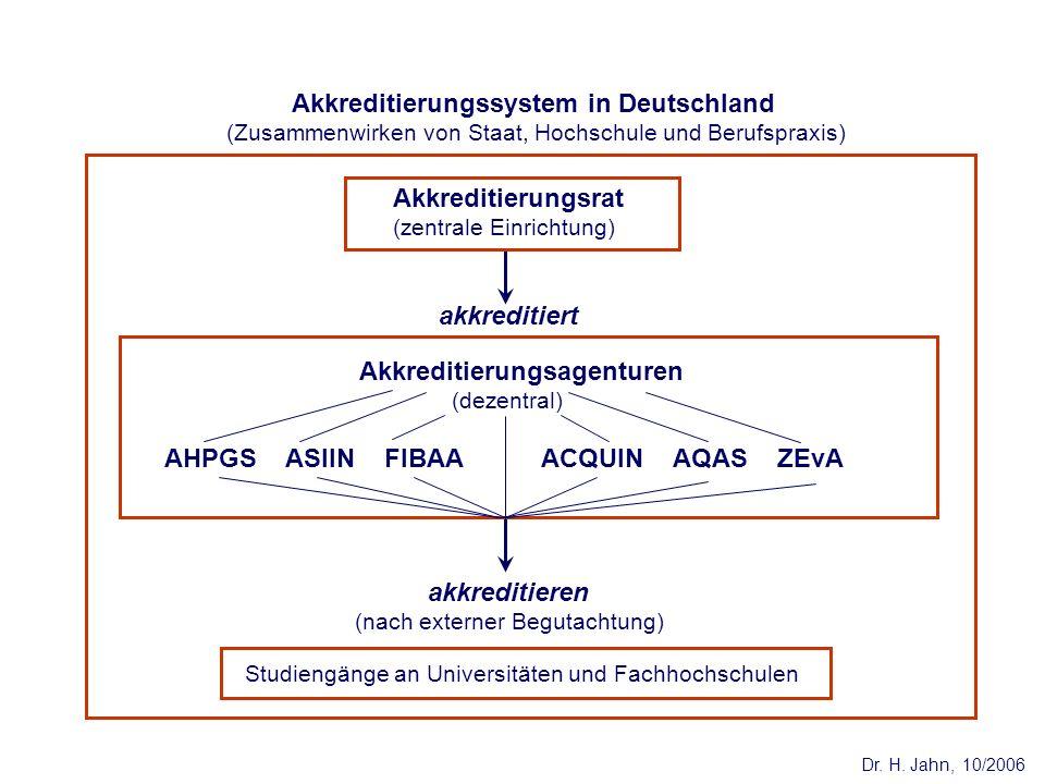 Akkreditierungssystem in Deutschland (Zusammenwirken von Staat, Hochschule und Berufspraxis) akkreditiert Studiengänge an Universitäten und Fachhochsc