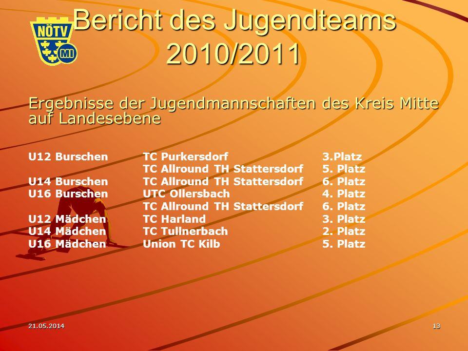 21.05.201413 Bericht des Jugendteams 2010/2011 Ergebnisse der Jugendmannschaften des Kreis Mitte auf Landesebene U12 BurschenTC Purkersdorf3.Platz TC