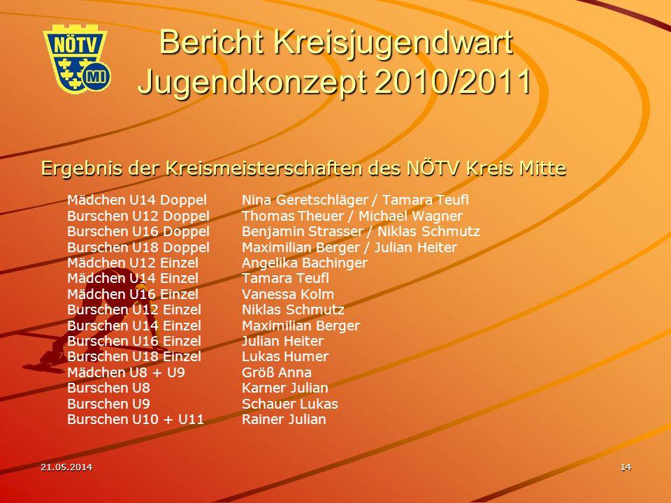 21.05.201414 Bericht Kreisjugendwart Jugendkonzept 2010/2011 Ergebnis der Kreismeisterschaften des NÖTV Kreis Mitte Mädchen U14 DoppelNina Geretschläg