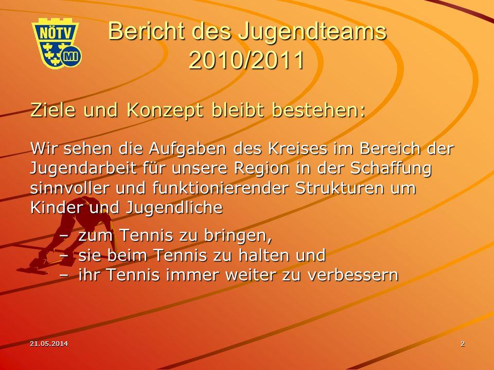 21.05.20142 Bericht des Jugendteams 2010/2011 Ziele und Konzept bleibt bestehen: Wir sehen die Aufgaben des Kreises im Bereich der Jugendarbeit für unsere Region in der Schaffung sinnvoller und funktionierender Strukturen um Kinder und Jugendliche –zum Tennis zu bringen, –sie beim Tennis zu halten und –ihr Tennis immer weiter zu verbessern