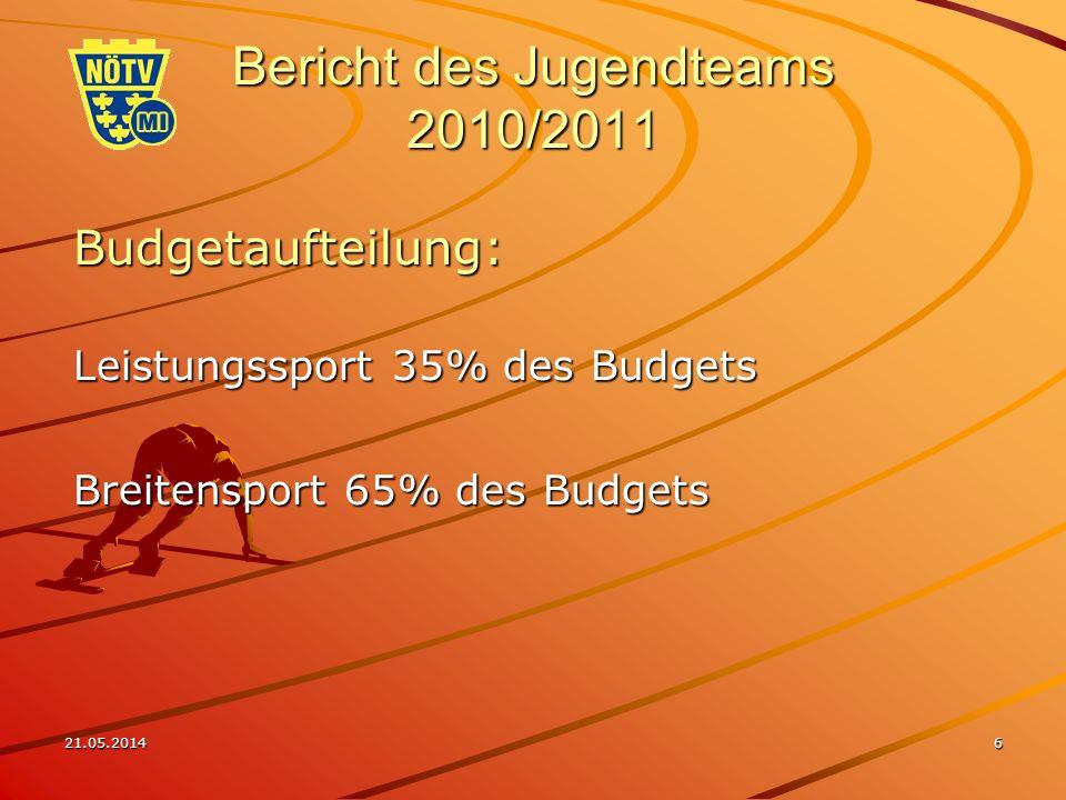 21.05.20146 Bericht des Jugendteams 2010/2011 Budgetaufteilung: Leistungssport 35% des Budgets Breitensport 65% des Budgets