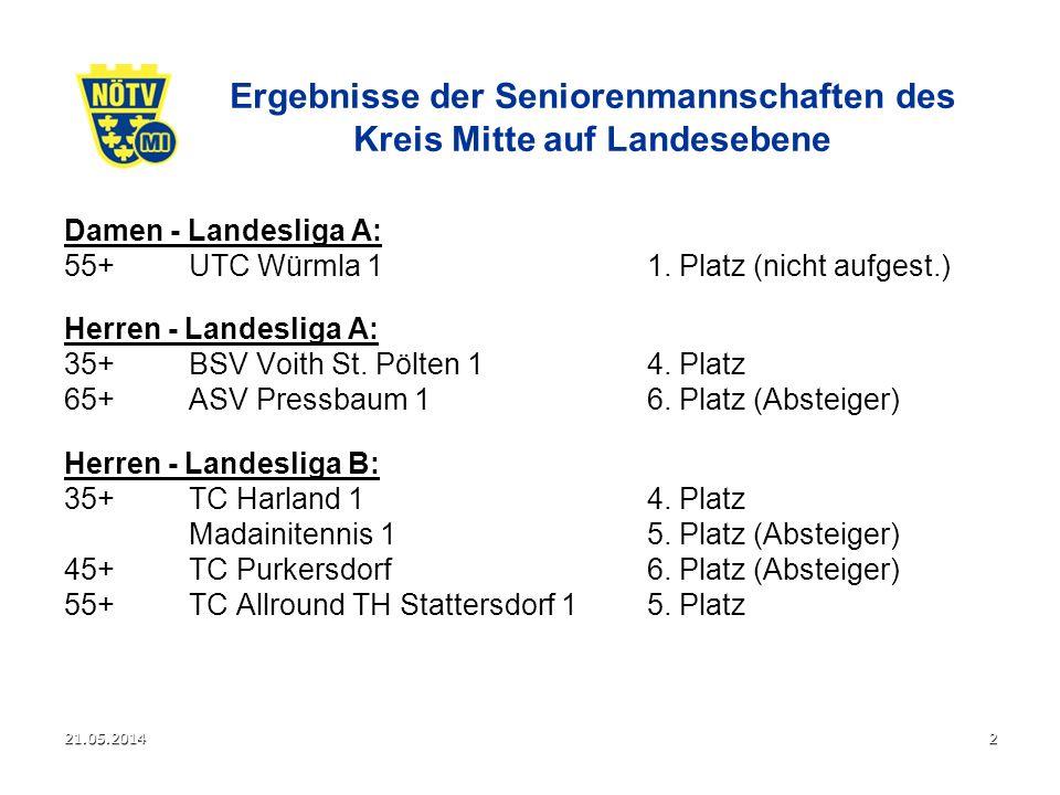 21.05.20143 Damen: 45+ UTC Eschenau 1 Herren: 45+ TC Tulln 1 55+TC Tulln 1 60+ASV Pressbaum 1 Aufsteiger in die Landesliga aus dem Kreis Mitte