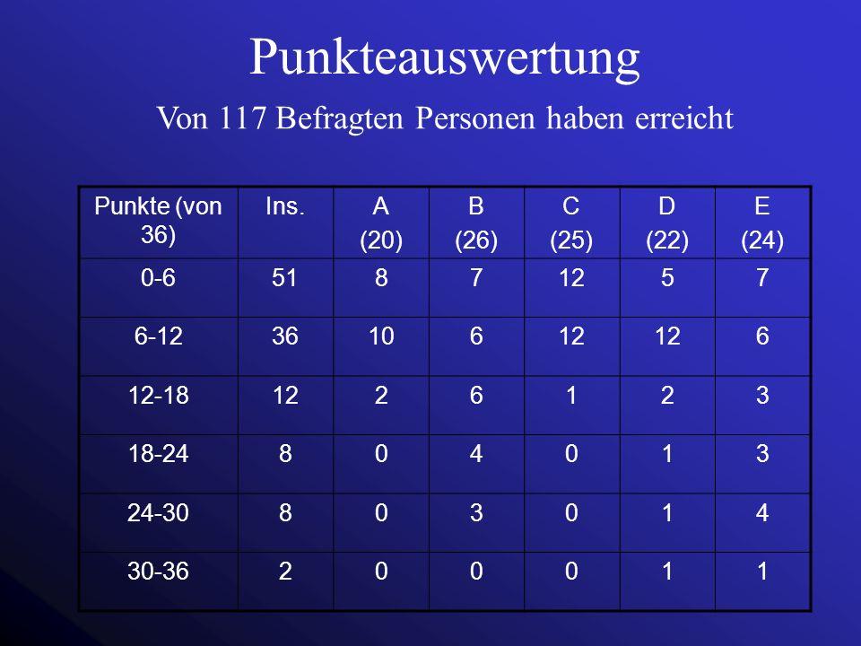 Punkteauswertung Punkte (von 36) Ins.A (20) B (26) C (25) D (22) E (24) 0-651871257 6-123610612 6 12-181226123 18-24804013 24-30803014 30-36200011 Von