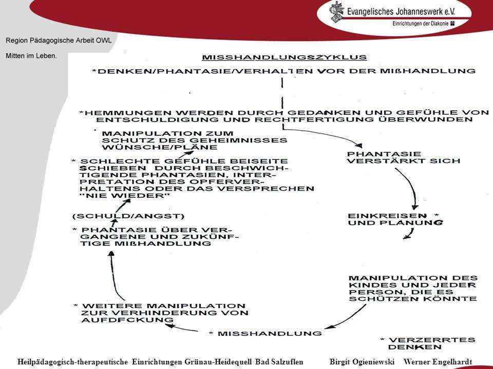 Heilpädagogisch- therapeutische Einrichtungen Grünau-Heidequell Bad Salzuflen Birgit Ogieniewski Heilpädagogisch-therapeutische Einrichtungen Grünau-H