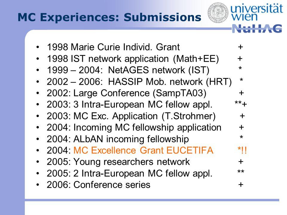 Diverse Calls Es gibt eine Vielzahl von Aktionen mit unterschiedlichen Zielen (relevance for the action…) Einfacher : Individual Marie Curie Fellowships (gute KandidatIn, gutes Projekt, guter Host) Netzwerke (gute Integration, Streuung) gezielte Aktionen (Umwelt, Verkehr, etc.) Neue Konzepte von FP7 rasch lernen!