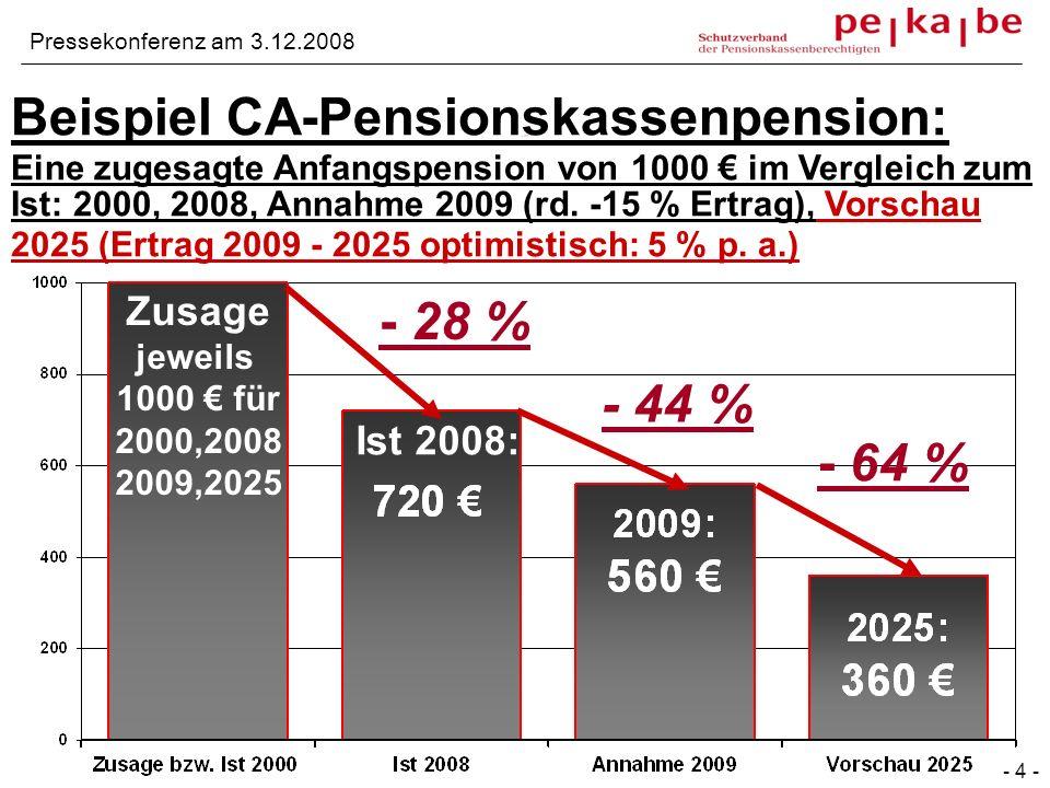 Beispiel CA-Pensionskassenpension: Eine zugesagte Anfangspension von 1000 im Vergleich zum Ist: 2000, 2008, Annahme 2009 (rd. -15 % Ertrag), Vorschau
