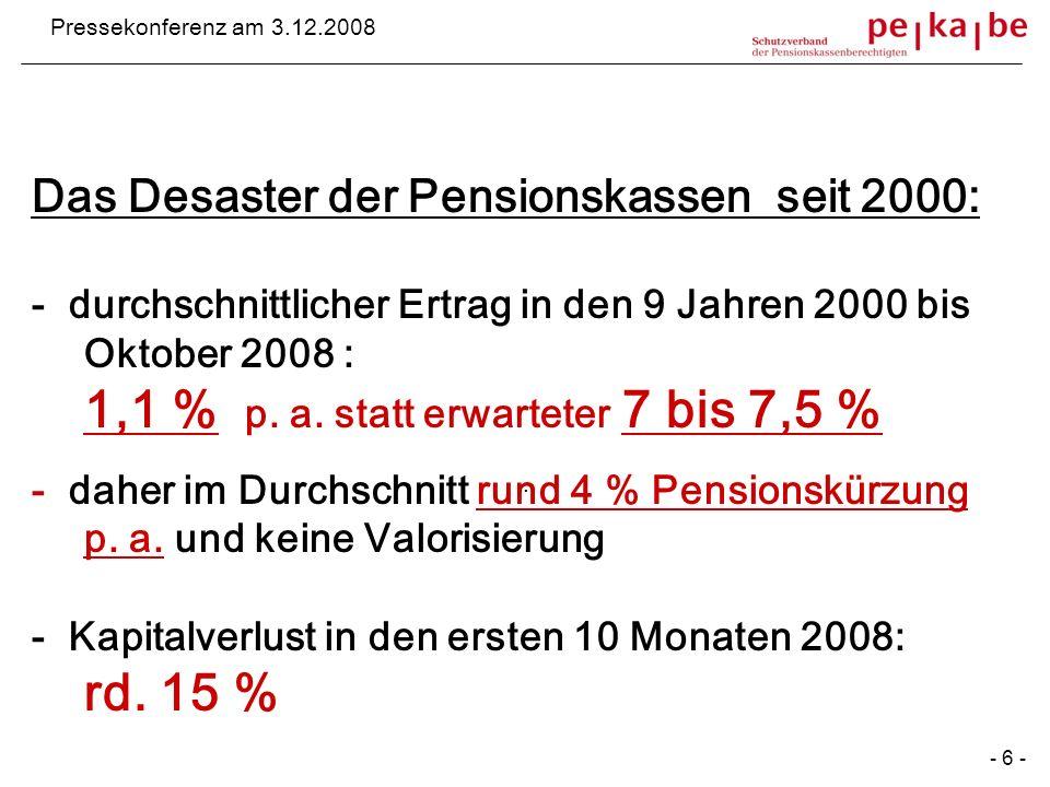 . Lücke gg. Soll Pressekonferenz am 3.12.2008 Das Desaster der Pensionskassen seit 2000: - durchschnittlicher Ertrag in den 9 Jahren 2000 bis Oktober