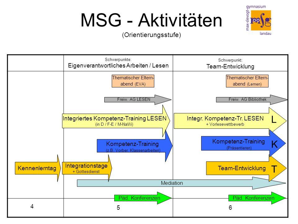MSG - Aktivitäten (Orientierungsstufe) Schwerpunkte: Eigenverantwortliches Arbeiten / Lesen Schwerpunkt: Team-Entwicklung 4 56 4 Päd.