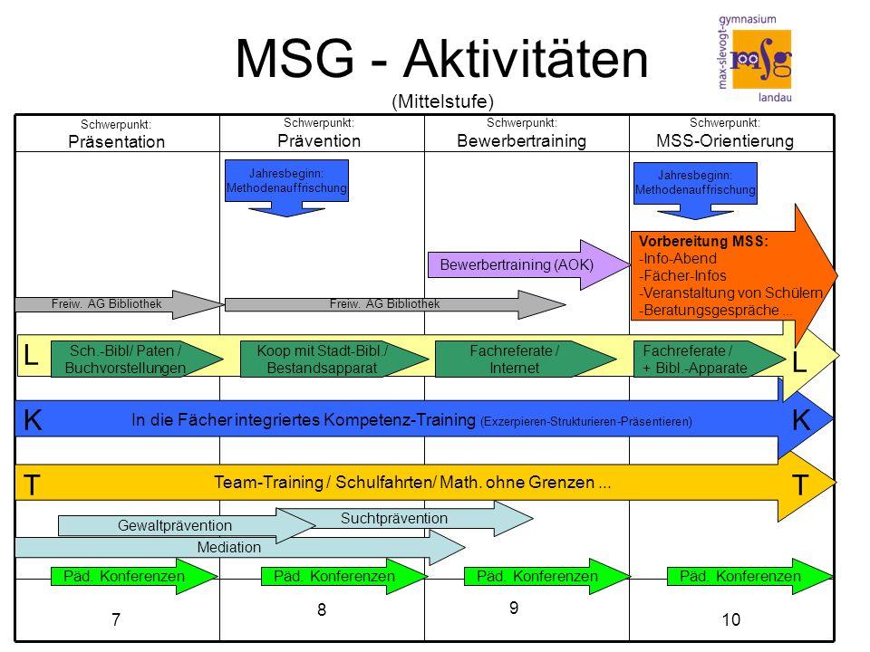 MSG - Aktivitäten (Mittelstufe) 10 8 7 Mediation Team-Training / Schulfahrten/ Math.