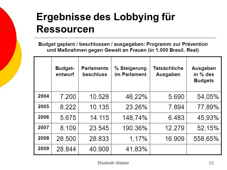 Elisabeth Klatzer13 Ergebnisse des Lobbying für Ressourcen Budget geplant / beschlossen / ausgegeben: Programm zur Prävention und Maßnahmen gegen Gewa